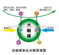 光触媒除甲醛技术