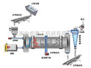 金邦重工煤泥烘干机设备推进市场做研发